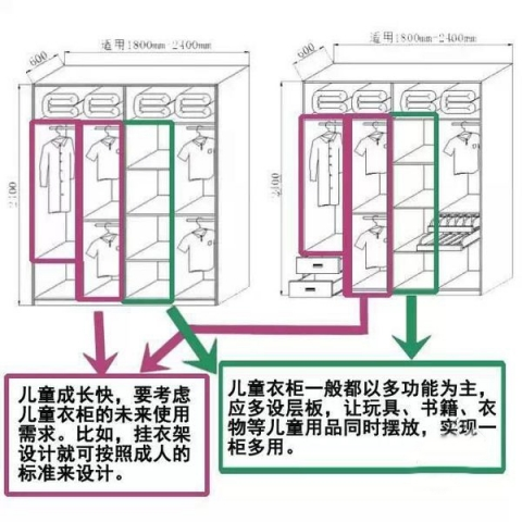 超实用的衣柜内部结构设计图,装修必看!
